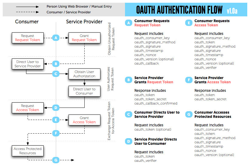 OAuth-Workflow-diagram