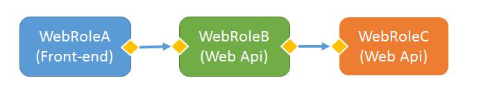 scenario communication for roles instances in Azure