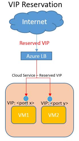 VIP Reservation