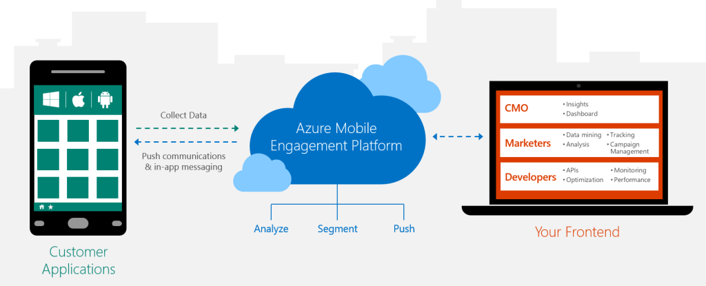 How Mobile Engagement Works