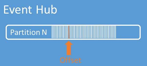 Event Hub offset