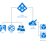 AAD and Azure Subscriptions
