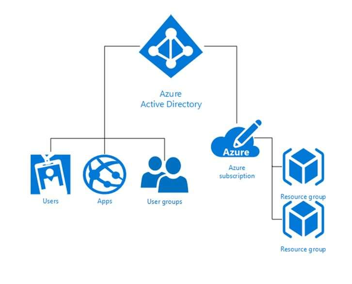 Azure Active Directory and Azure Subscriptions management