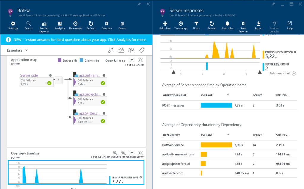 MS Bot Framework - Application Insights